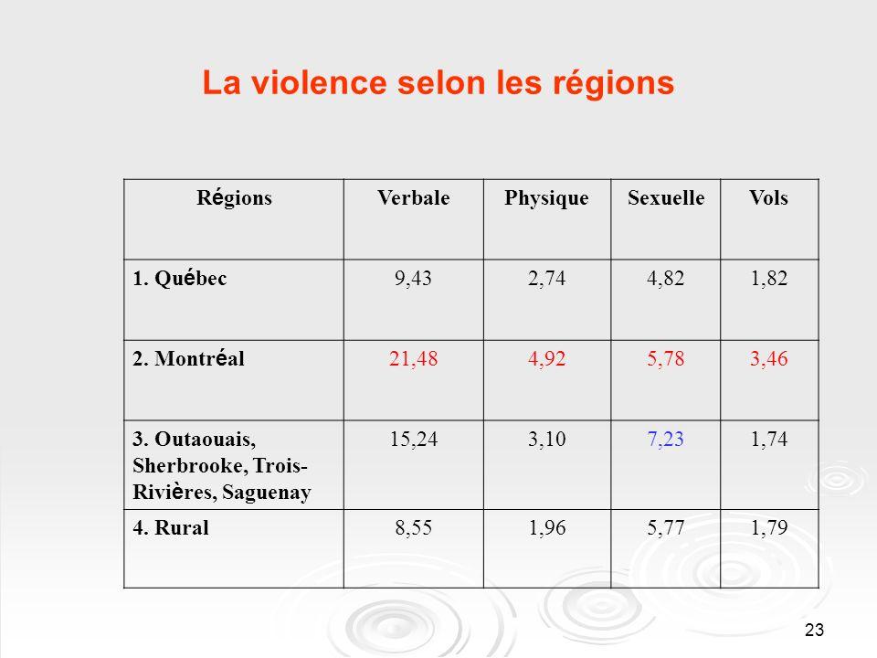 23 La violence selon les régions R é gions VerbalePhysiqueSexuelleVols 1.
