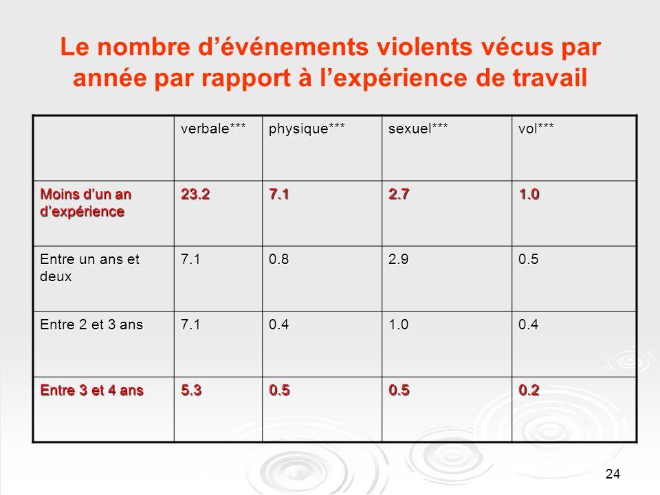 24 Le nombre dévénements violents vécus par année par rapport à lexpérience de travail verbale***physique***sexuel***vol*** Moins dun an dexpérience 23.27.12.71.0 Entre un ans et deux 7.10.82.90.5 Entre 2 et 3 ans 7.10.41.00.4 Entre 3 et 4 ans 5.30.50.50.2
