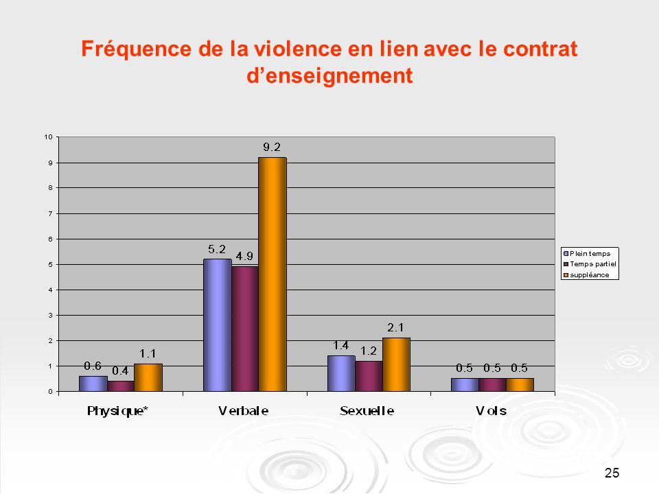 25 Fréquence de la violence en lien avec le contrat denseignement