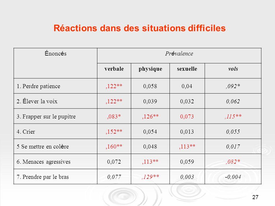 27 Réactions dans des situations difficiles É nonc é sPr é valence verbalephysiquesexuellevols 1. Perdre patience,122**0,0580,04,092* 2. É lever la vo