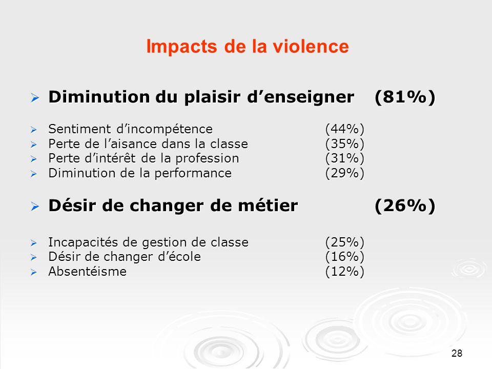 28 Impacts de la violence Diminution du plaisir denseigner (81%) Diminution du plaisir denseigner (81%) Sentiment dincompétence (44%) Sentiment dincompétence (44%) Perte de laisance dans la classe (35%) Perte de laisance dans la classe (35%) Perte dintérêt de la profession (31%) Perte dintérêt de la profession (31%) Diminution de la performance (29%) Diminution de la performance (29%) Désir de changer de métier (26%) Désir de changer de métier (26%) Incapacités de gestion de classe(25%) Incapacités de gestion de classe(25%) Désir de changer décole (16%) Désir de changer décole (16%) Absentéisme (12%) Absentéisme (12%)