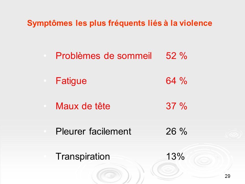 29 Symptômes les plus fréquents liés à la violence Problèmes de sommeil 52 % Fatigue 64 % Maux de tête 37 % Pleurer facilement 26 % Transpiration 13%