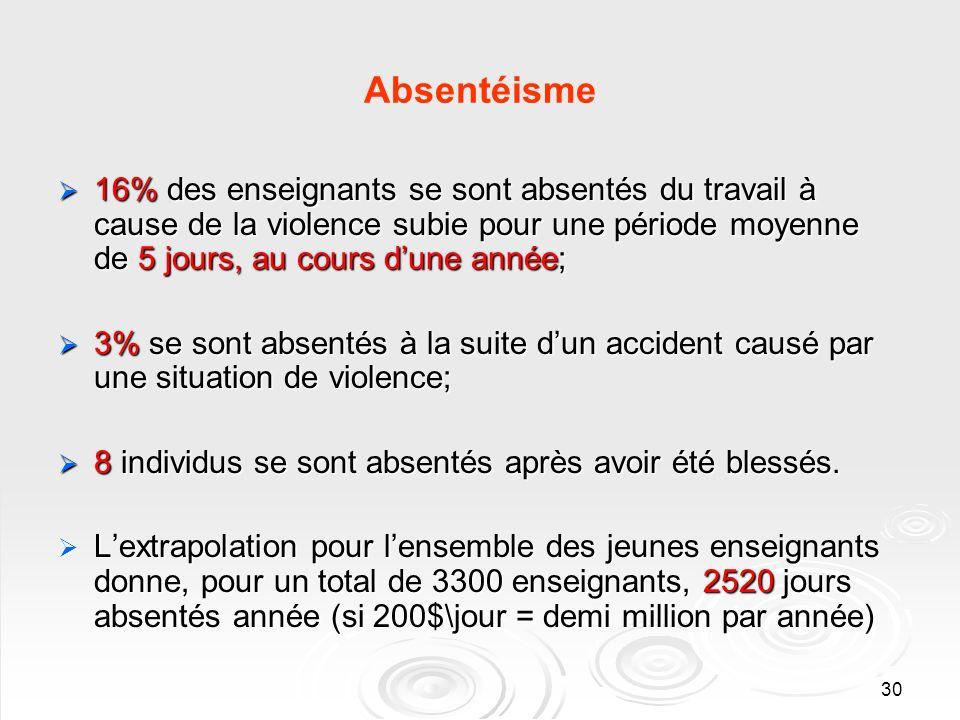 30 Absentéisme 16% des enseignants se sont absentés du travail à cause de la violence subie pour une période moyenne de 5 jours, au cours dune année;