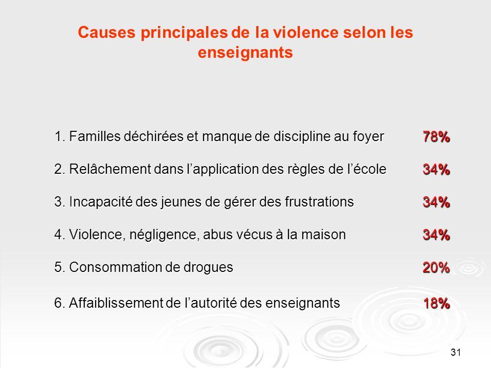 31 Causes principales de la violence selon les enseignants 1. Familles déchirées et manque de discipline au foyer78% 2. Relâchement dans lapplication