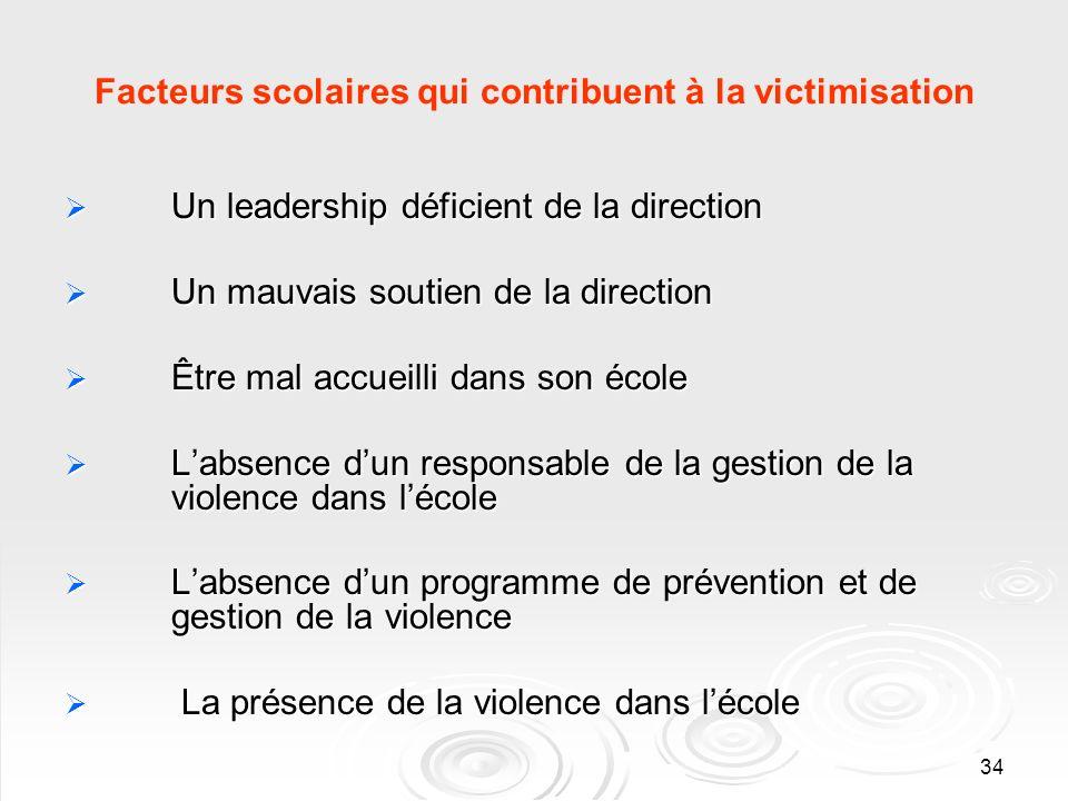 34 Facteurs scolaires qui contribuent à la victimisation Un leadership déficient de la direction Un leadership déficient de la direction Un mauvais so