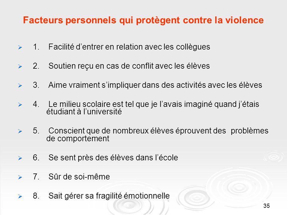 35 Facteurs personnels qui protègent contre la violence 1. Facilité dentrer en relation avec les collègues 1. Facilité dentrer en relation avec les co