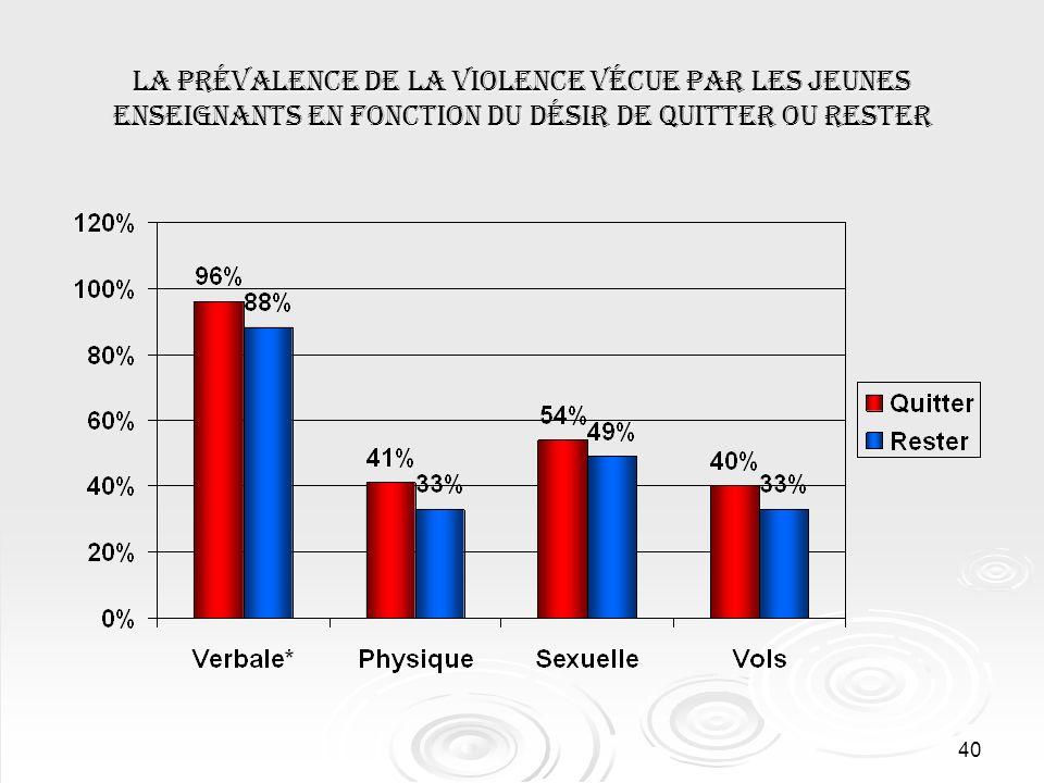 40 La prévalence de la violence vécue par les jeunes enseignants en fonction du désir de quitter ou rester
