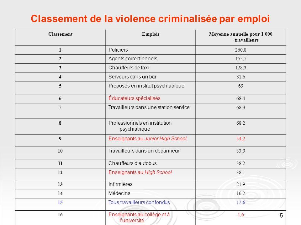 5 Classement de la violence criminalisée par emploi ClassementEmplois Moyenne annuelle pour 1 000 travailleurs 1 Policiers 260,8 2 Agents correctionne