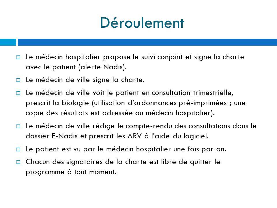 Déroulement Le médecin hospitalier propose le suivi conjoint et signe la charte avec le patient (alerte Nadis). Le médecin de ville signe la charte. L