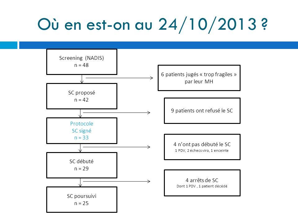 Où en est-on au 24/10/2013 ? Screening (NADIS) n = 48 SC proposé n = 42 Protocole SC signé n = 33 SC débuté n = 29 SC poursuivi n = 25 6 patients jugé