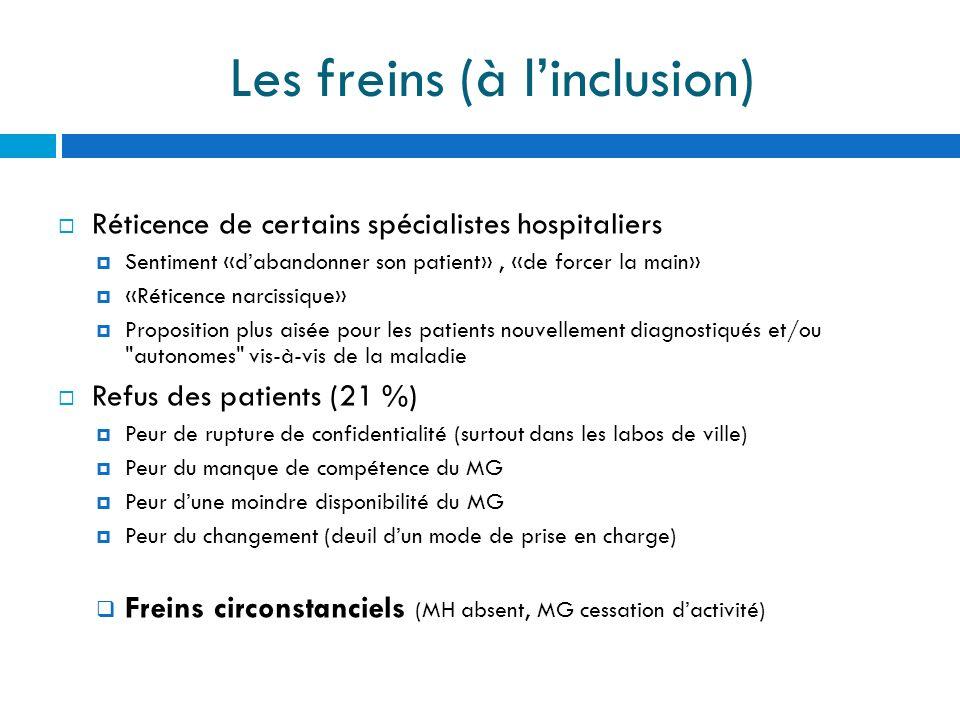 Les freins (à linclusion) Réticence de certains spécialistes hospitaliers Sentiment «dabandonner son patient», «de forcer la main» «Réticence narcissi