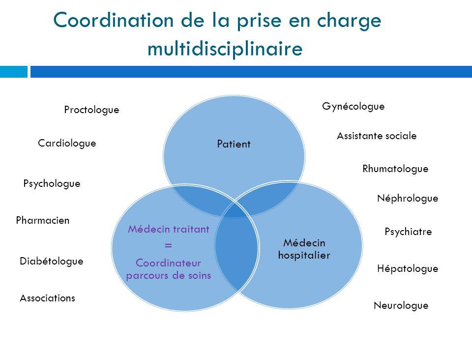 Patient Médecin hospitalier Médecin traitant = Coordinateur parcours de soins Coordination de la prise en charge multidisciplinaire Proctologue Gynéco