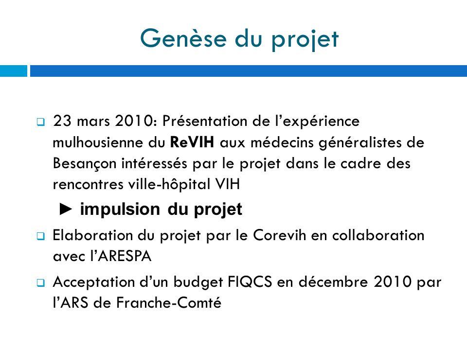Genèse du projet 23 mars 2010: Présentation de lexpérience mulhousienne du ReVIH aux médecins généralistes de Besançon intéressés par le projet dans l