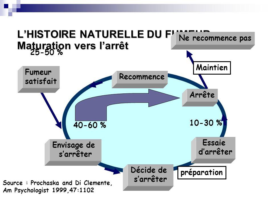 LHISTOIRE NATURELLE DU FUMEUR Maturation vers larrêt Source : Prochaska and Di Clemente, Am Psychologist 1999,47:1102 40-60 % 25-50 % Envisage de sarr