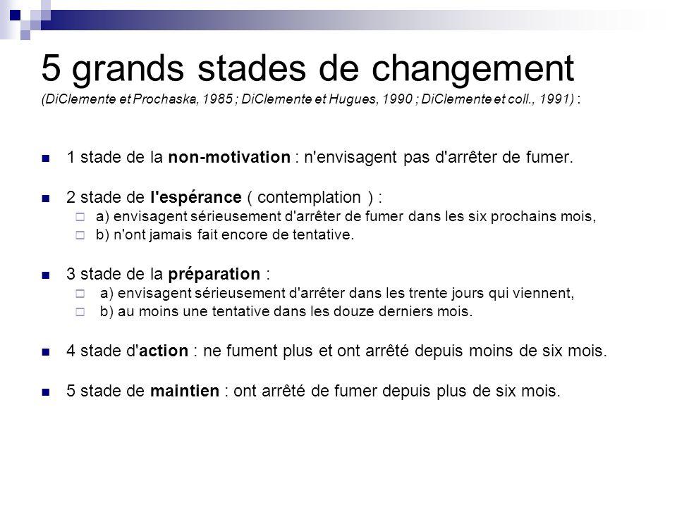 5 grands stades de changement (DiClemente et Prochaska, 1985 ; DiClemente et Hugues, 1990 ; DiClemente et coll., 1991) : 1 stade de la non-motivation