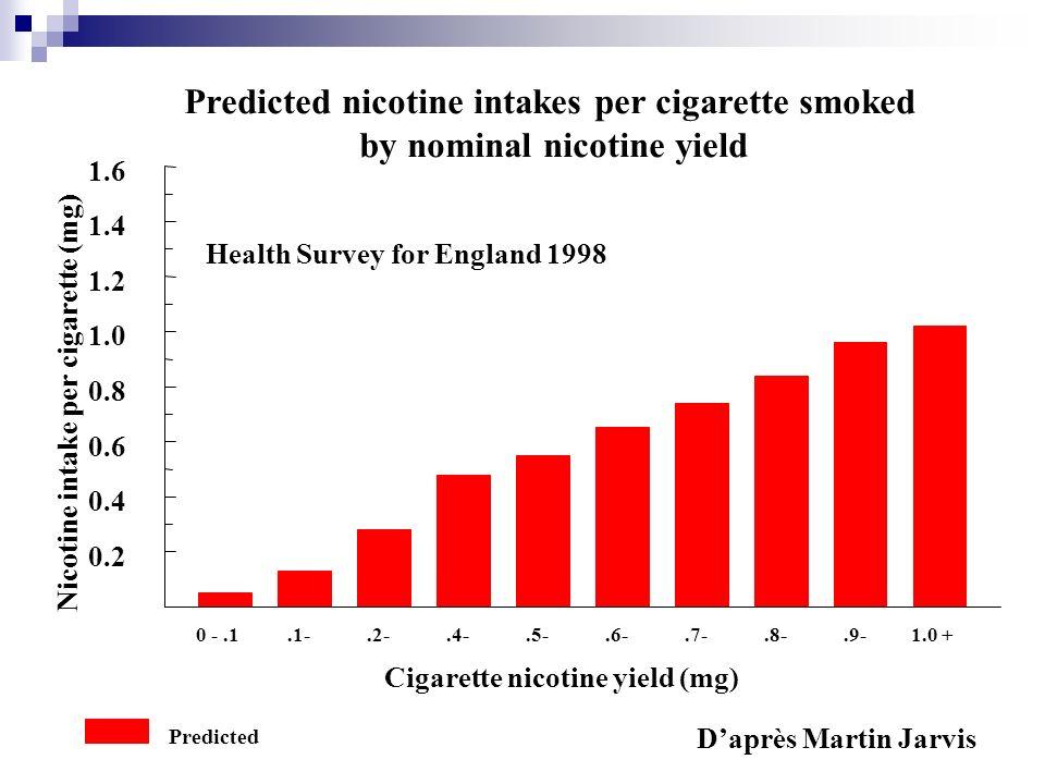 0 -.1.1-.2-.4-.5-.6-.7-.8-.9-1.0 + Cigarette nicotine yield (mg) 0.2 0.4 0.6 0.8 1.0 1.2 1.4 1.6 Nicotine intake per cigarette (mg) Predicted nicotine