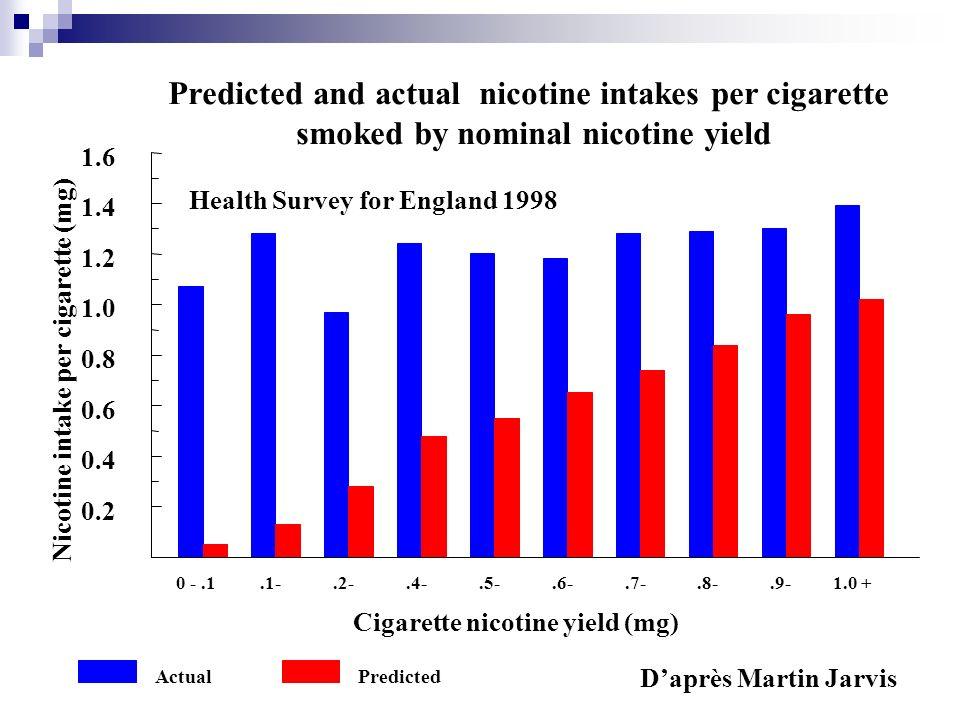 0 -.1.1-.2-.4-.5-.6-.7-.8-.9-1.0 + Cigarette nicotine yield (mg) 0.2 0.4 0.6 0.8 1.0 1.2 1.4 1.6 Nicotine intake per cigarette (mg) Predicted and actu