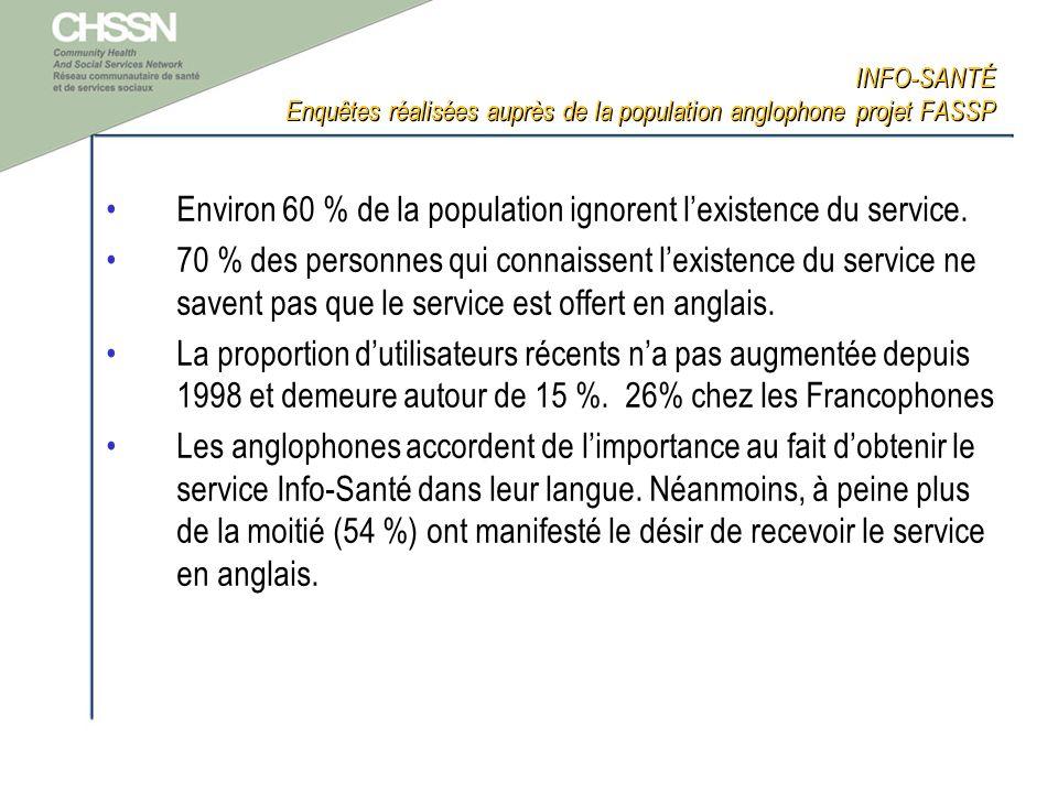 INFO-SANTÉ Enquêtes réalisées auprès de la population anglophone projet FASSP Environ 60 % de la population ignorent lexistence du service.