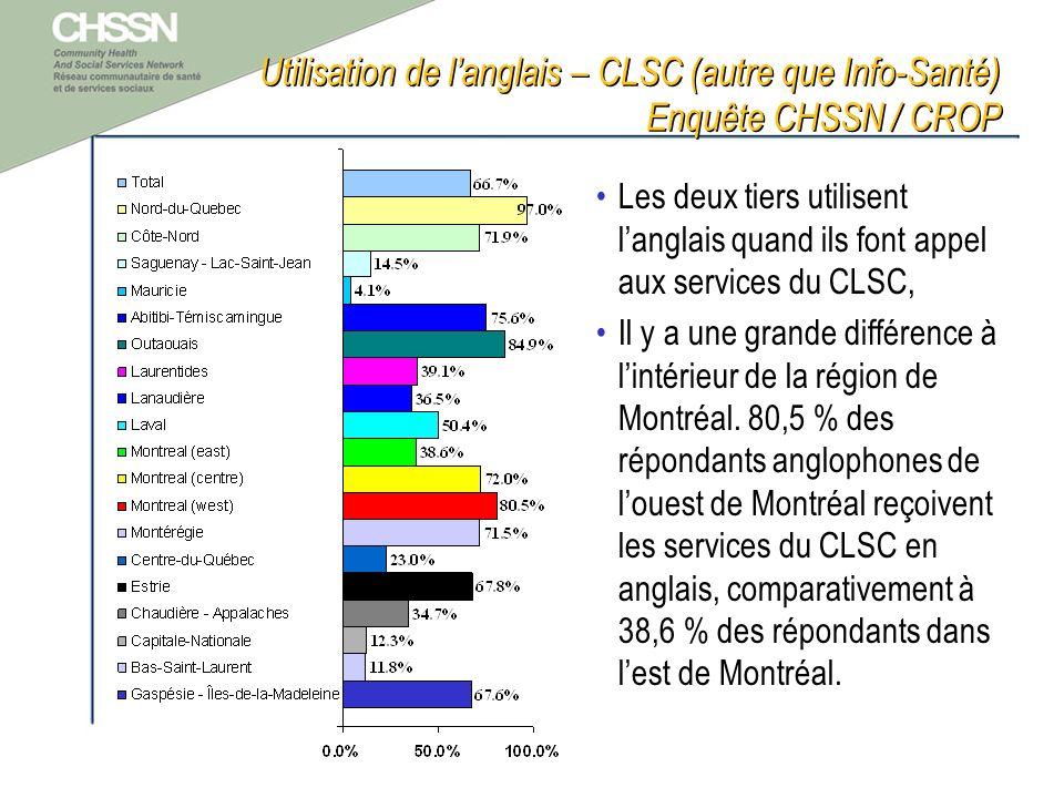 Utilisation de langlais – CLSC (autre que Info-Santé) Enquête CHSSN / CROP Les deux tiers utilisent langlais quand ils font appel aux services du CLSC, Il y a une grande différence à lintérieur de la région de Montréal.