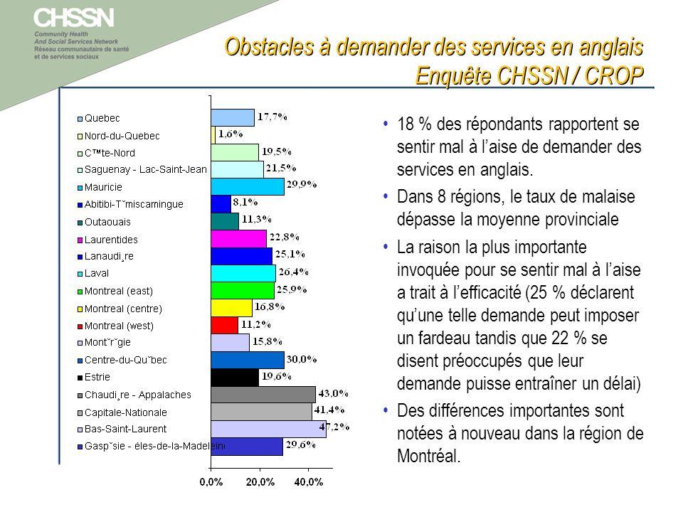 Obstacles à demander des services en anglais Enquête CHSSN / CROP 18 % des répondants rapportent se sentir mal à laise de demander des services en anglais.