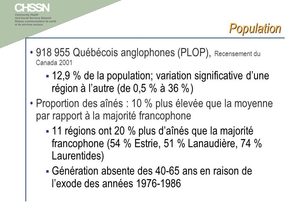 Population 918 955 Québécois anglophones (PLOP), Recensement du Canada 2001 12,9 % de la population; variation significative dune région à lautre (de 0,5 % à 36 %) Proportion des aînés : 10 % plus élevée que la moyenne par rapport à la majorité francophone 11 régions ont 20 % plus daînés que la majorité francophone (54 % Estrie, 51 % Lanaudière, 74 % Laurentides) Génération absente des 40-65 ans en raison de lexode des années 1976-1986
