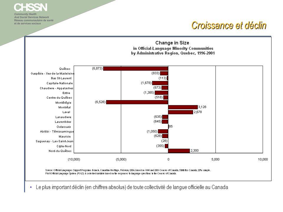 Croissance et déclin Le plus important déclin (en chiffres absolus) de toute collectivité de langue officielle au Canada