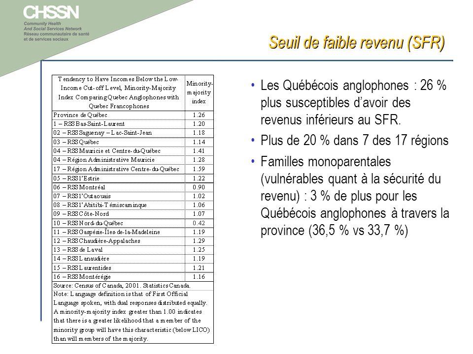 Seuil de faible revenu (SFR) Les Québécois anglophones : 26 % plus susceptibles davoir des revenus inférieurs au SFR.