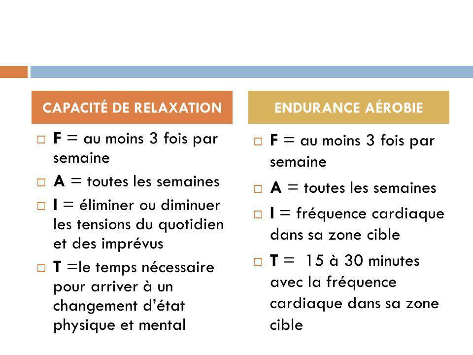 F = au moins 3 fois par semaine A = toutes les semaines I = éliminer ou diminuer les tensions du quotidien et des imprévus T =le temps nécessaire pour arriver à un changement détat physique et mental F = au moins 3 fois par semaine A = toutes les semaines I = fréquence cardiaque dans sa zone cible T = 15 à 30 minutes avec la fréquence cardiaque dans sa zone cible CAPACITÉ DE RELAXATIONENDURANCE AÉROBIE