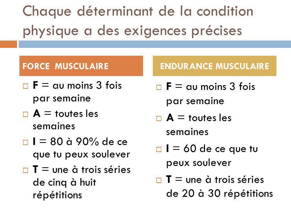 Chaque déterminant de la condition physique a des exigences précises F = au moins 3 fois par semaine A = toutes les semaines I = 80 à 90% de ce que tu peux soulever T = une à trois séries de cinq à huit répétitions F = au moins 3 fois par semaine A = toutes les semaines I = 60 de ce que tu peux soulever T = une à trois séries de 20 à 30 répétitions FORCE MUSCULAIREENDURANCE MUSCULAIRE
