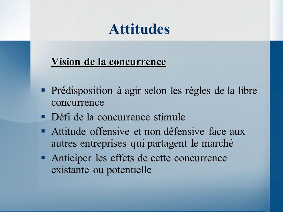 Attitudes Vision de la concurrence Prédisposition à agir selon les règles de la libre concurrence Défi de la concurrence stimule Attitude offensive et non défensive face aux autres entreprises qui partagent le marché Anticiper les effets de cette concurrence existante ou potentielle