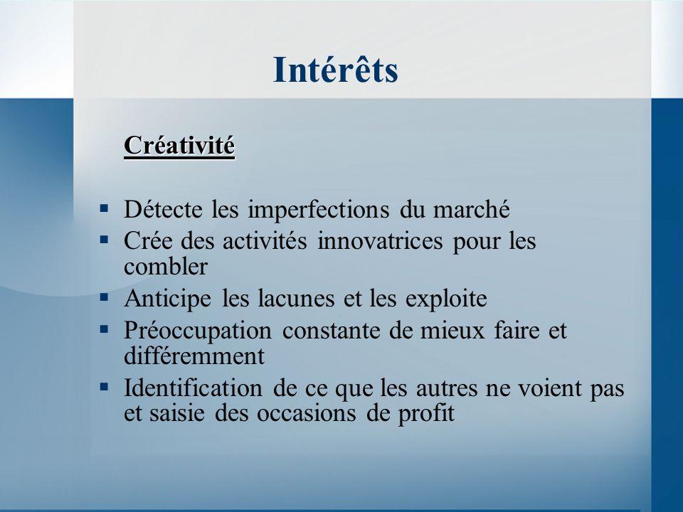 Intérêts Créativité Détecte les imperfections du marché Crée des activités innovatrices pour les combler Anticipe les lacunes et les exploite Préoccup