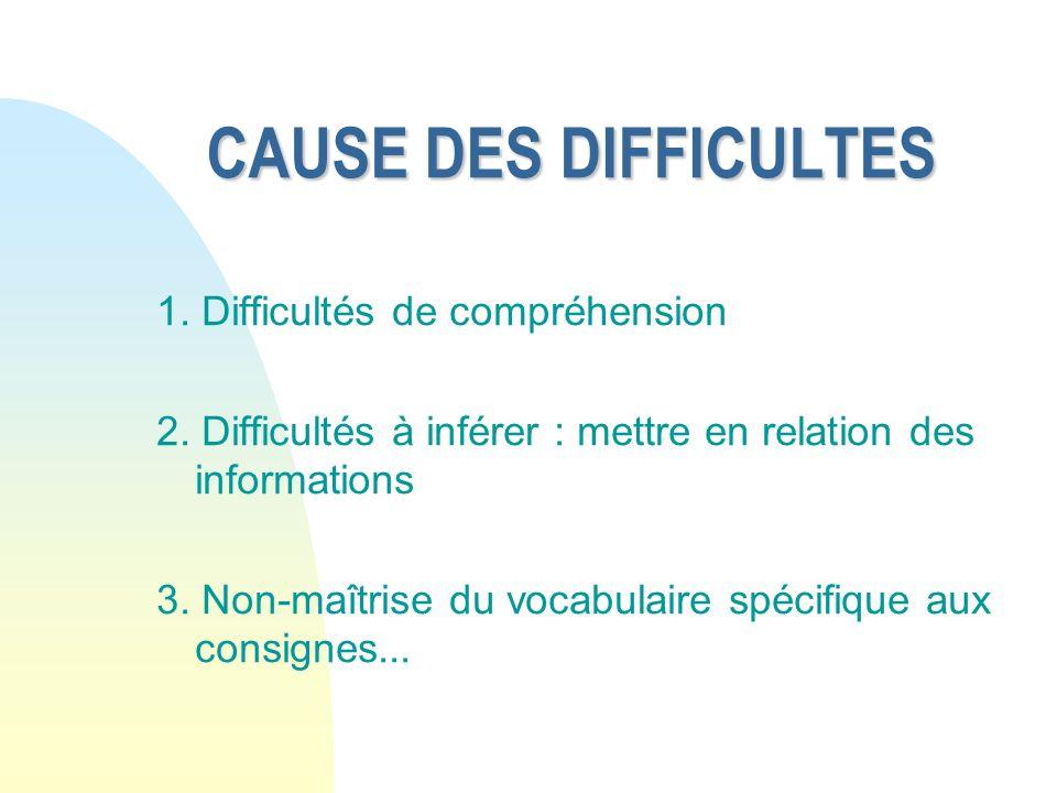 CAUSE DES DIFFICULTES 1.Difficultés de compréhension 2.