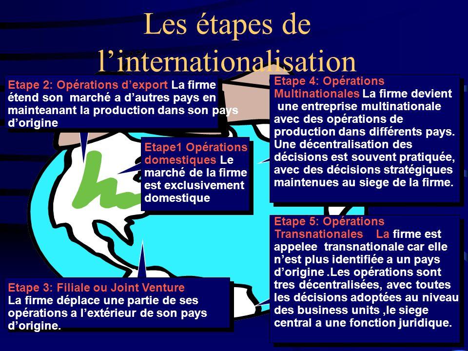 2 Les étapes de linternationalisation Etape1 Opérations domestiques Le marché de la firme est exclusivement domestique Etape 2: Opérations dexport La