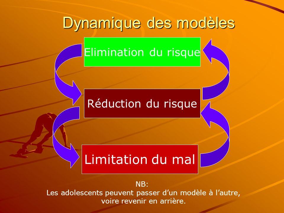 3 ème Modèle Limitation du mal (On est déjà dans le problème, il faut éviter quil saggrave ou que les conséquences soient insupportables ou dramatique