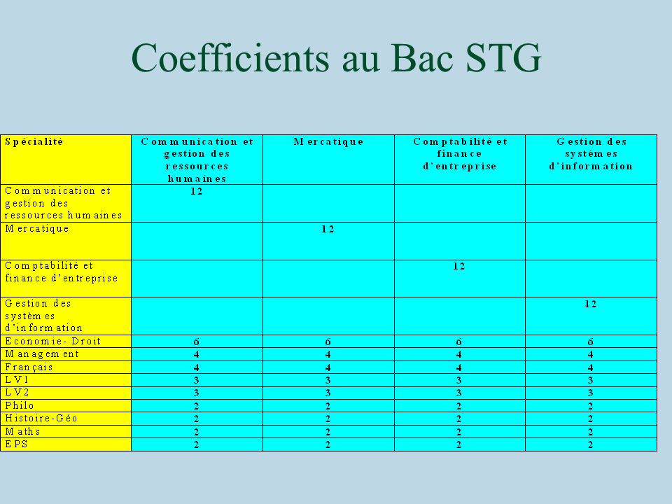 Coefficients au Bac STG