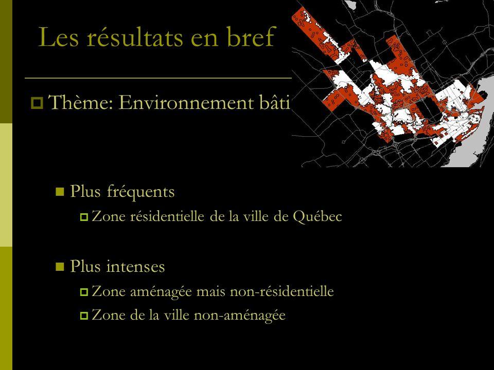 Les résultats en bref Thème: Environnement bâti Plus fréquents Zone résidentielle de la ville de Québec Plus intenses Zone aménagée mais non-résidenti