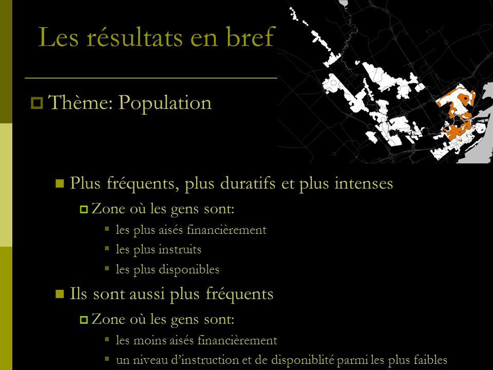 Les résultats en bref Thème: Population Plus fréquents, plus duratifs et plus intenses Zone où les gens sont: les plus aisés financièrement les plus i