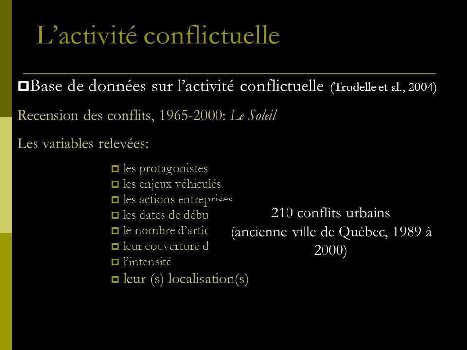 Base de données sur lactivité conflictuelle (Trudelle et al., 2004) Recension des conflits, 1965-2000: Le Soleil Les variables relevées: les protagoni