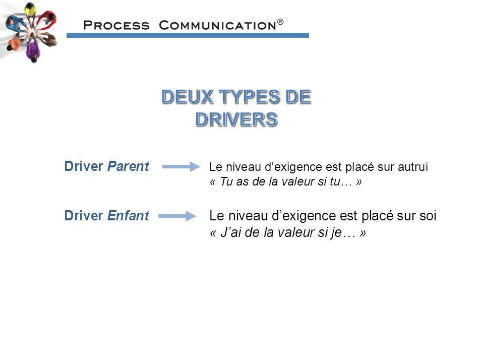Driver Parent Le niveau dexigence est placé sur autrui « Tu as de la valeur si tu… » Driver EnfantLe niveau dexigence est placé sur soi « Jai de la valeur si je… »