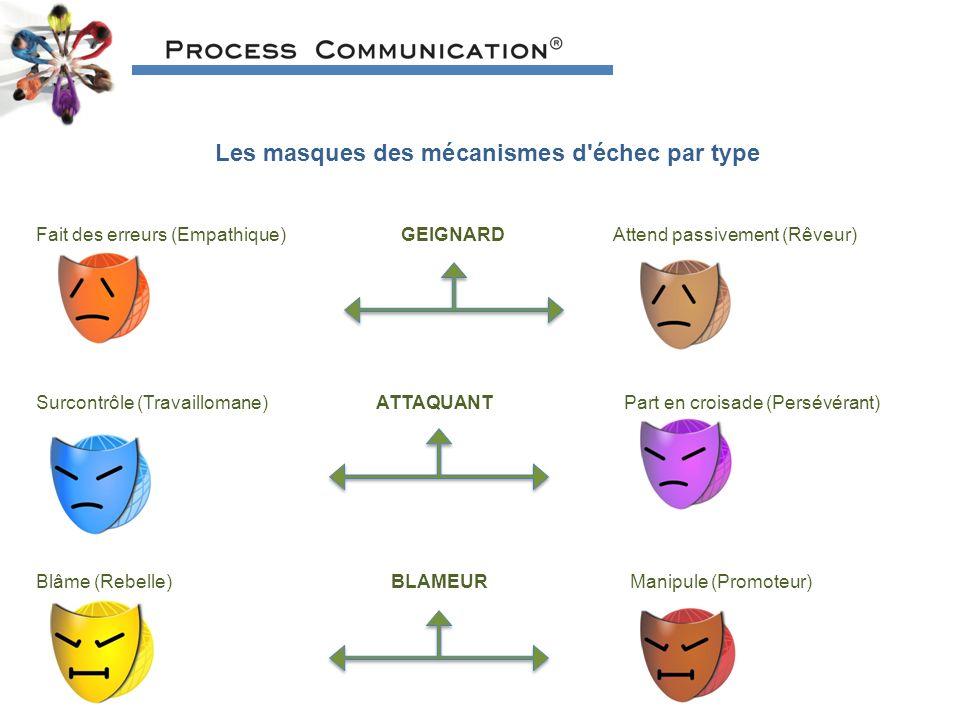 Les masques des mécanismes d échec par type Fait des erreurs (Empathique) GEIGNARD Attend passivement (Rêveur) Surcontrôle (Travaillomane) ATTAQUANT Part en croisade (Persévérant) Blâme (Rebelle) BLAMEUR Manipule (Promoteur)