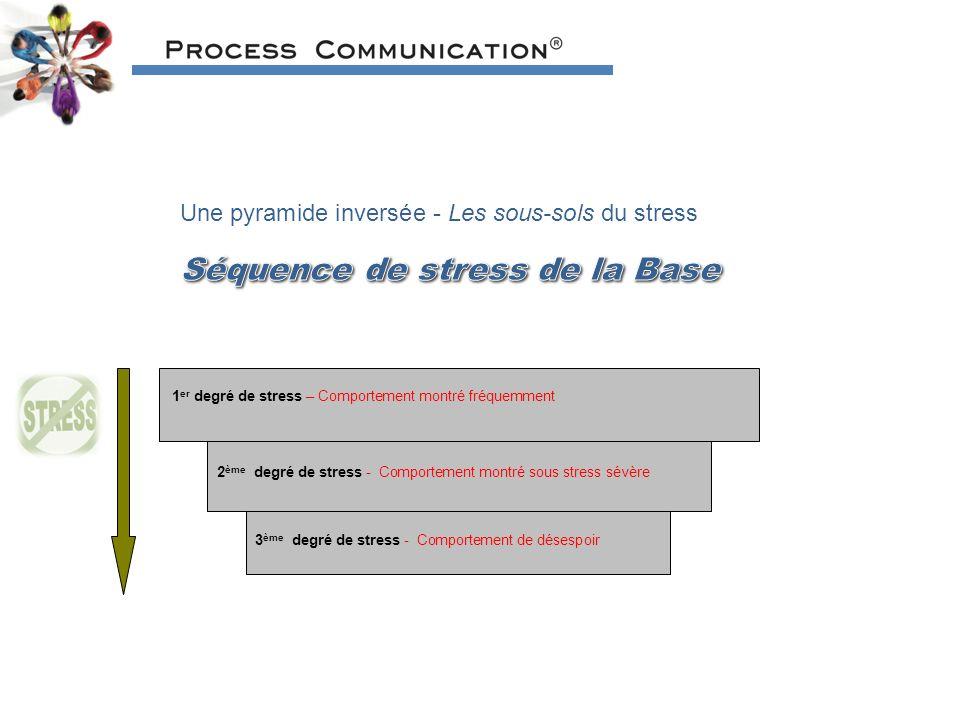 Une pyramide inversée - Les sous-sols du stress 1 er degré de stress – Comportement montré fréquemment 2 ème degré de stress - Comportement montré sous stress sévère 3 ème degré de stress - Comportement de désespoir