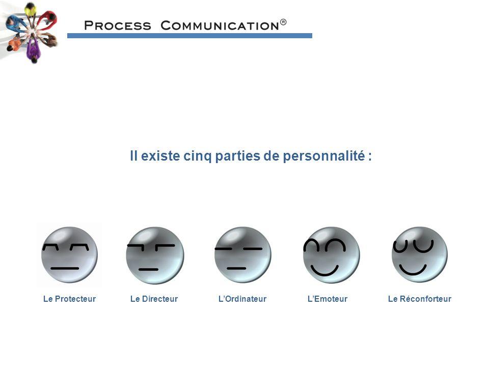 Il existe cinq parties de personnalité : Le ProtecteurLe DirecteurLOrdinateurLe RéconforteurLEmoteur