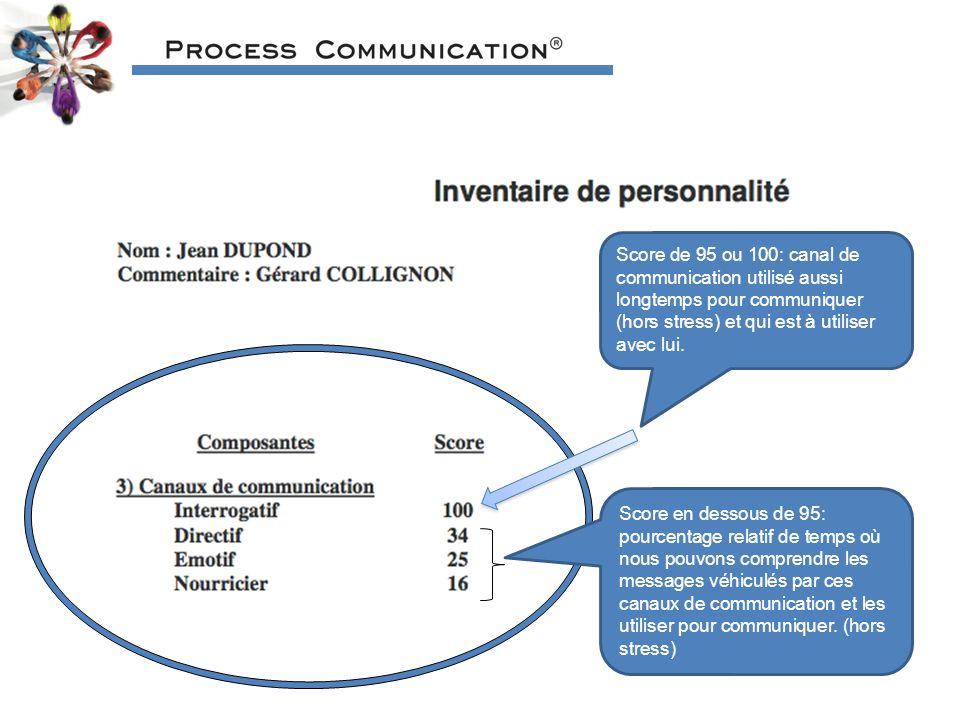 Score de 95 ou 100: canal de communication utilisé aussi longtemps pour communiquer (hors stress) et qui est à utiliser avec lui.