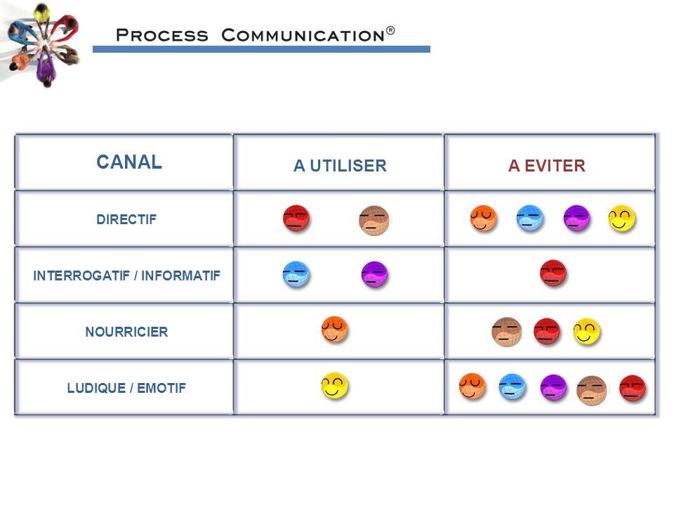 CANAL A UTILISER A EVITER DIRECTIF INTERROGATIF / INFORMATIF NOURRICIER LUDIQUE / EMOTIF