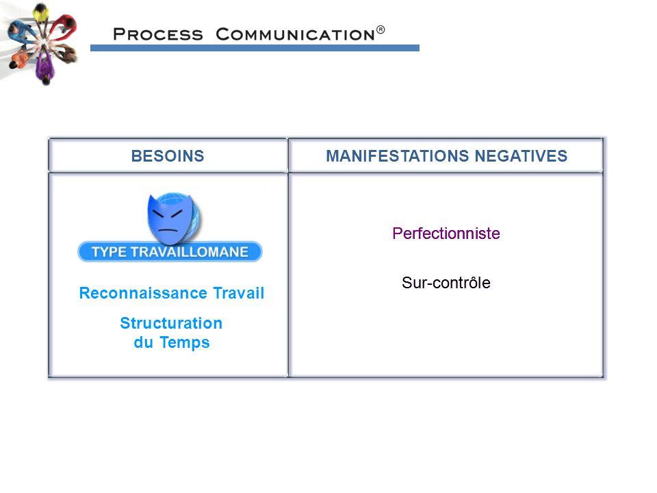 BESOINSMANIFESTATIONS NEGATIVES Reconnaissance Travail Structuration du Temps Perfectionniste Sur-contrôle Perfectionniste Sur-contrôle