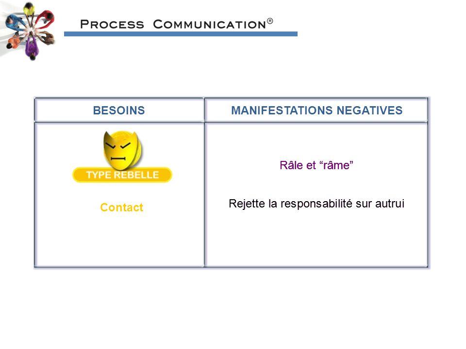 BESOINSMANIFESTATIONS NEGATIVES Contact Râle et râme Rejette la responsabilité sur autrui Râle et râme Rejette la responsabilité sur autrui