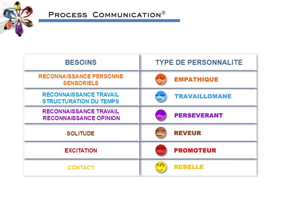 BESOINSTYPE DE PERSONNALITE RECONNAISSANCE PERSONNE SENSORIELS RECONNAISSANCE TRAVAIL STRUCTURATION DU TEMPS RECONNAISSANCE TRAVAIL RECONNAISSANCE OPINION EXCITATION CONTACT SOLITUDE