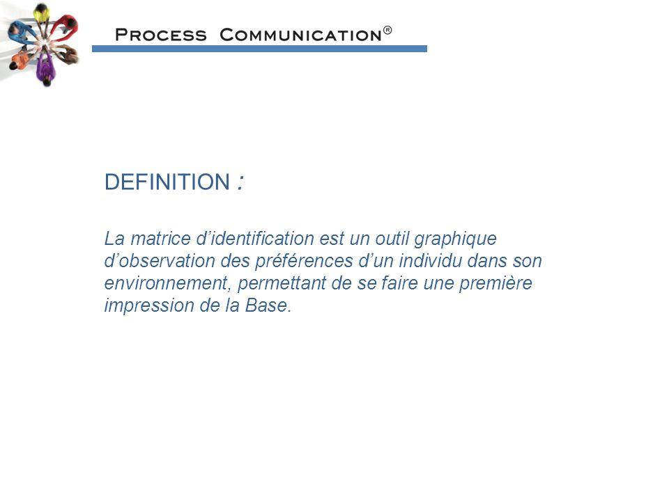 DEFINITION : La matrice didentification est un outil graphique dobservation des préférences dun individu dans son environnement, permettant de se faire une première impression de la Base.