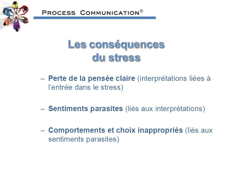 –Perte de la pensée claire (interprétations liées à lentrée dans le stress) –Sentiments parasites (liés aux interprétations) –Comportements et choix inappropriés (liés aux sentiments parasites)
