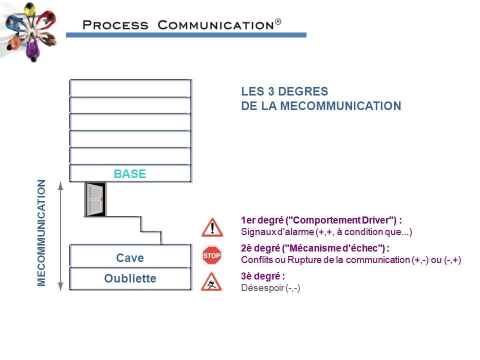 BASE Cave Oubliette MECOMMUNICATION LES 3 DEGRES DE LA MECOMMUNICATION 1er degré ( Comportement Driver ) : Signaux d alarme (+,+, à condition que...) 2è degré ( Mécanisme d échec ) : Conflits ou Rupture de la communication (+,-) ou (-,+) 3è degré : Désespoir (-,-) 1er degré ( Comportement Driver ) : Signaux d alarme (+,+, à condition que...) 2è degré ( Mécanisme d échec ) : Conflits ou Rupture de la communication (+,-) ou (-,+) 1er degré ( Comportement Driver ) : Signaux d alarme (+,+, à condition que...) 3è degré : Désespoir (-,-) 2è degré ( Mécanisme d échec ) : Conflits ou Rupture de la communication (+,-) ou (-,+)
